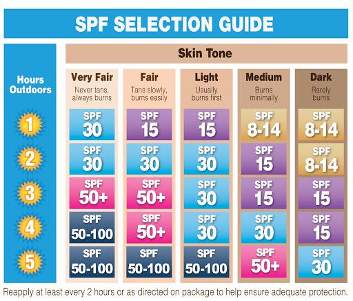SPF-Sun protection factors